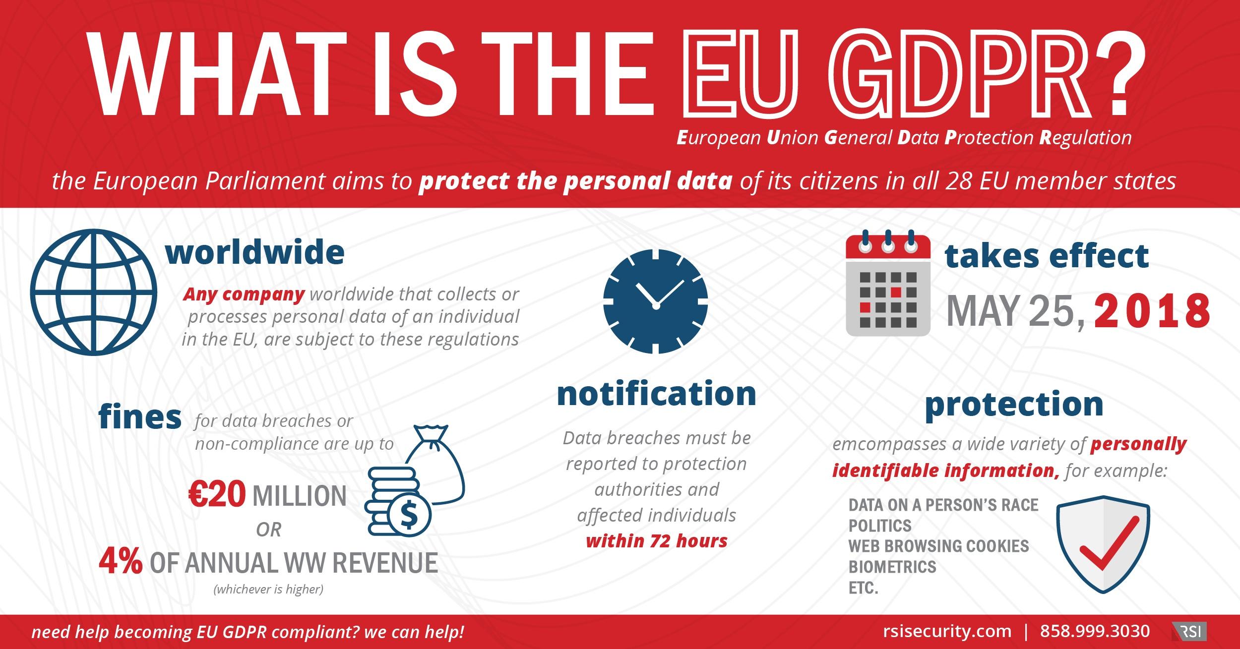 EU GDPR Infographic