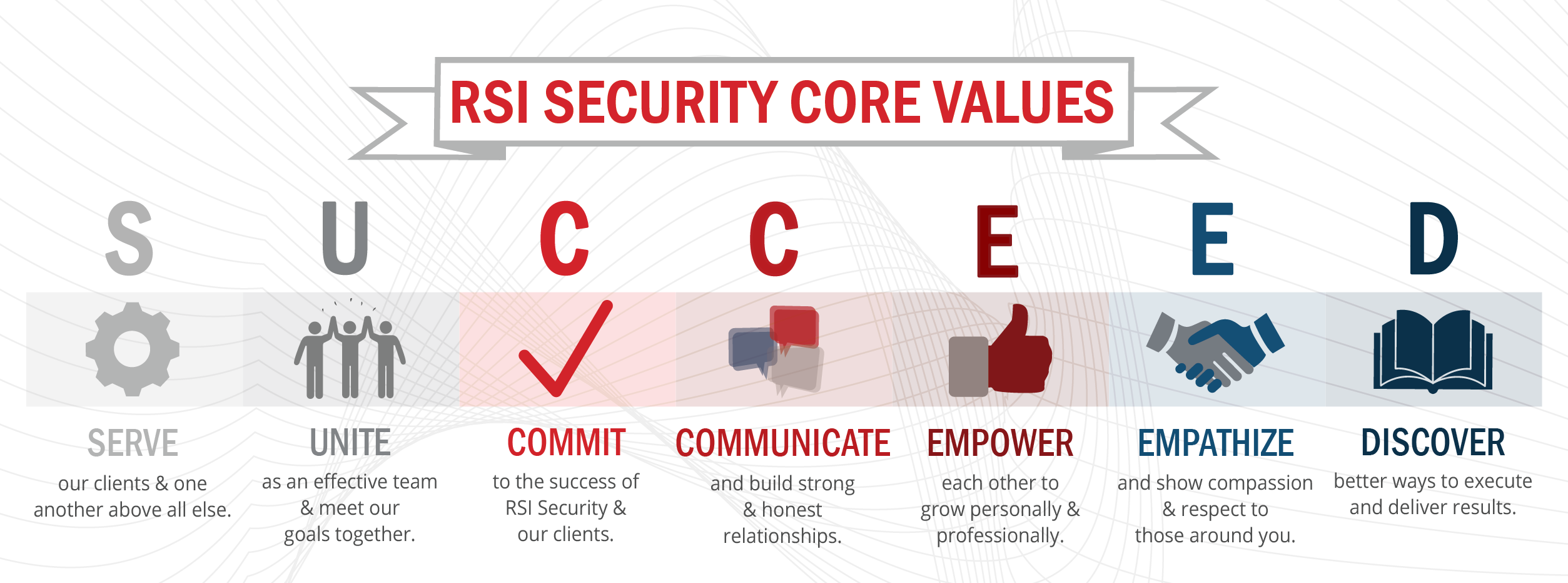 RSI Security Core Values - Serve, Unite, Commit, Communicate, Empower, Empathize, Discover